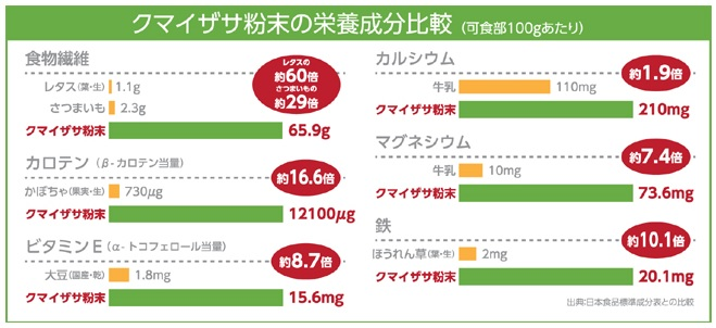 kumaizasa-nutrients-comparison