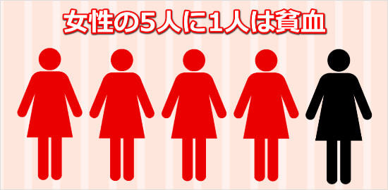 1-out-of-5-women-lacks-iron